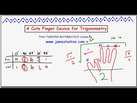 A Finger Trick for Trigonometry (Tanton: Mathematics)