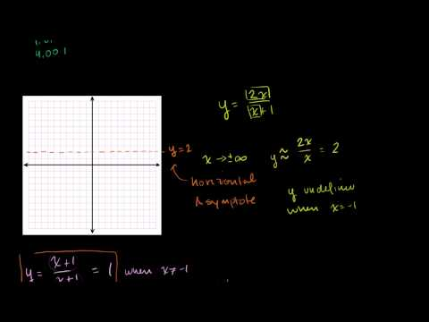 Another Rational Function Graph Example