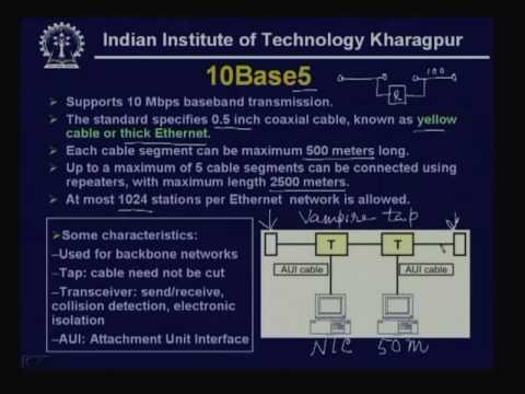 Lecture - 28 IEEE 802 LANs