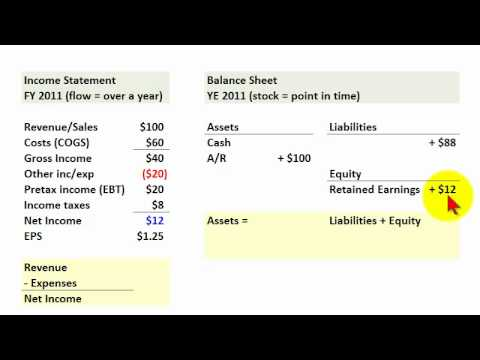The four financial statements (CFA series: Financial Statement Analysis)