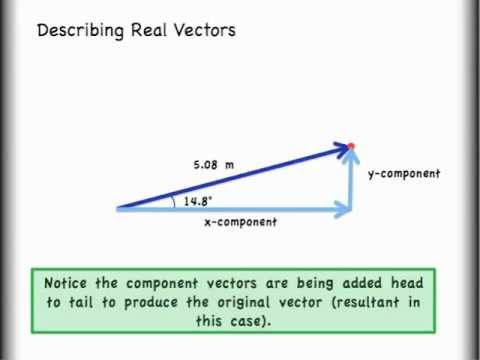 Vector Addition Lesson 2 of 2: How to Add Vectors by Components