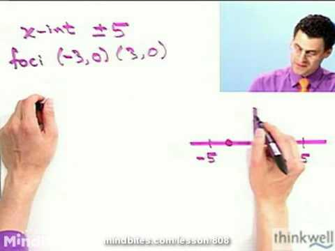 Trigonometry: Finding Equations for Ellipses
