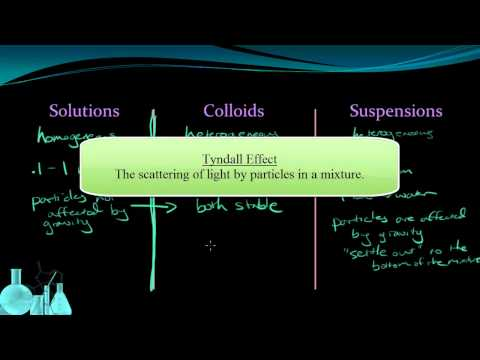 Chemistry 9.4 Solutions, Colloids and Suspensions