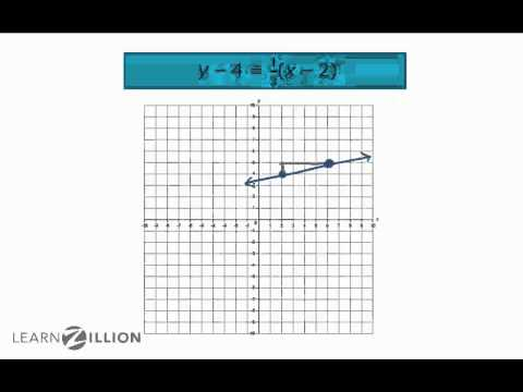 Graph lines in point slope form - A-CED.2
