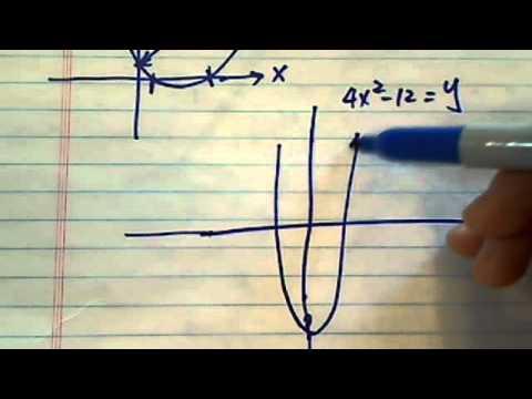 solve 4x^2=12 then find the x-intercepts