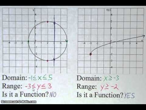 Domain, Range, and is it a Function?