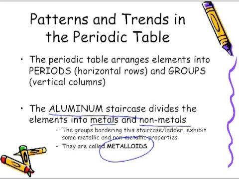 Anatomy of the Atom Part 1