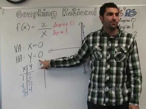 Algebra 2 - Graphing Rational Expressions, (2 of 2)