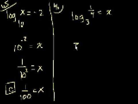 Algebra II: Circles and Logarithms