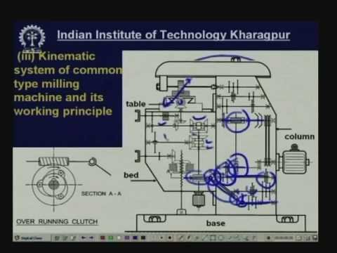 Lecture - 19 Kinematic Systems and Operations