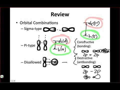 IE Organic Lecture 3.1 - Orbital Combinations & Fluorine MOs
