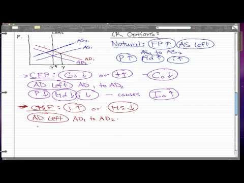Macroeconomics - 56: Inflationary Gap