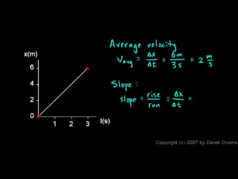 Physics 2.2.2 - Graphing Distance vs Time
