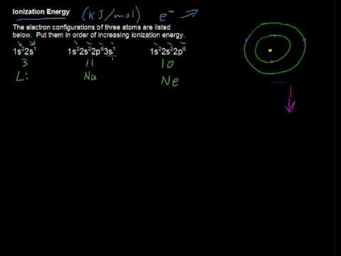 What is Ionization Energy? - Chemistry Tips
