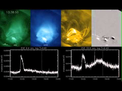 SDO-EVE Finds Evidence of Late Phase in Solar Flares