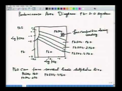 Mod-01 Lec-15 Predominance Area Diagram