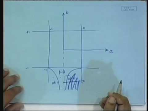 Lecture - 33 Normal from for Piecewise Smooth 2D Maps