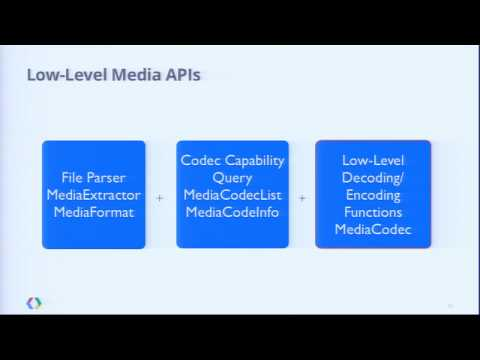 Google I/O 2012 - New Low-Level Media APIs in Android