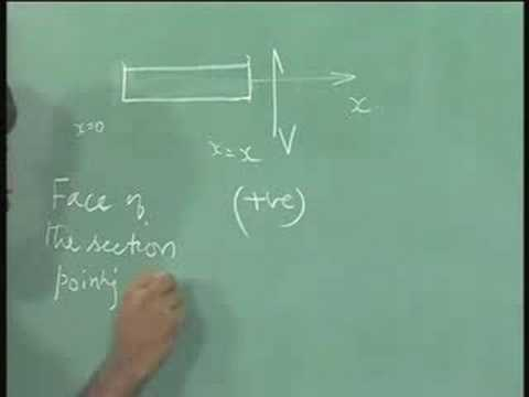 Mechanics of Solids - IITM 2.8  Beams - example 1