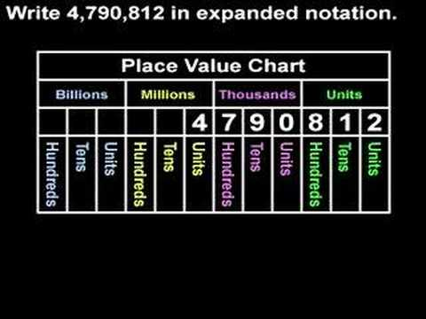 Expanded Notation - YourTeacher.com - Pre Algebra Help