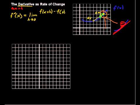What is a Derivative as a Rate of Change? - Calculus Tips