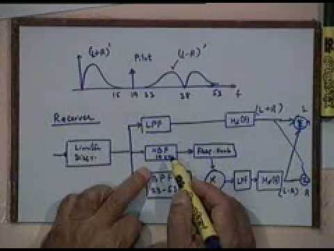 Lecture - 25 FM Receivers