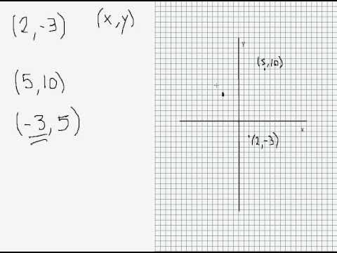 Introducing the Cartesian Coordinate Plane