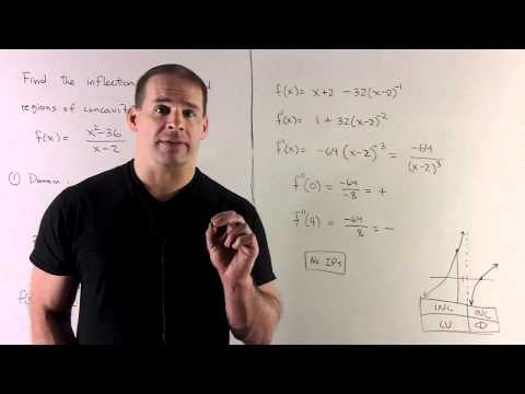 Concavity for f(x) = (x^2 - 36)/(x-2)