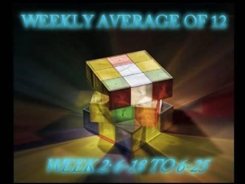 Weekly Rubik's Cube Average of 12: 19.14 (Week 2)