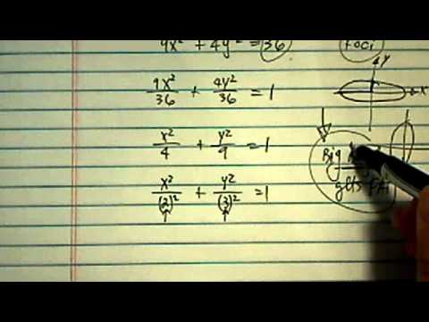 Foci of Ellipse: What are the foci of the ellipse: 9x^2 + 4y^2 = 36