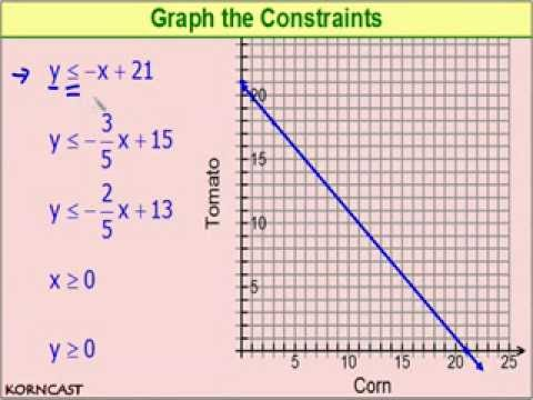 Linear Programming Example KORNCAST