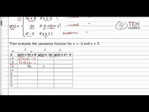 Evaluate and Graph Piecewise Functions