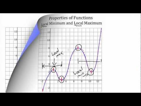 Properties of Functions
