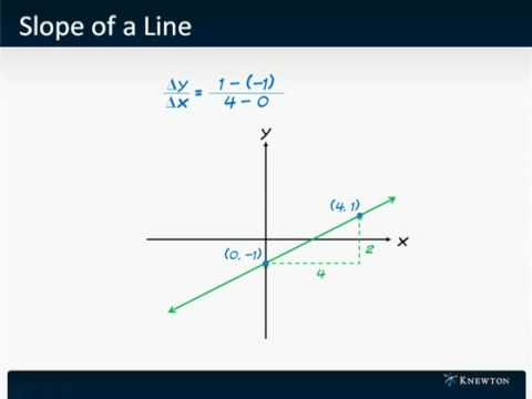 GMAT Prep - Math - Algebra - Slope of a Line by Knewton