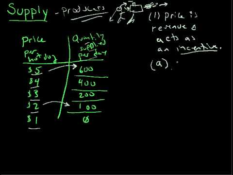 supply and demand supply 1