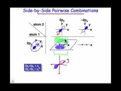 Pairwise AO Combinations Resulting in Pi MOs