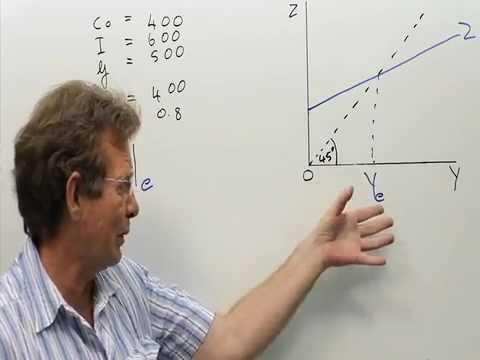 Goods market:  Calculating the equilibrium income