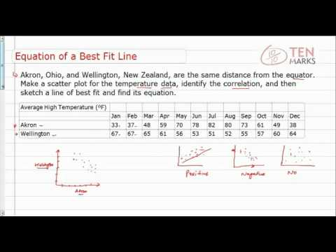 Equation of a Best Fit Line
