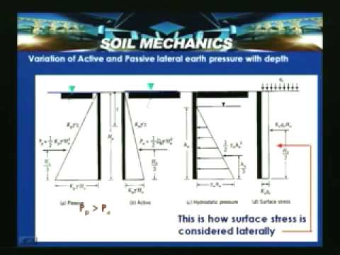 Lecture - 52 Soil Mechanics