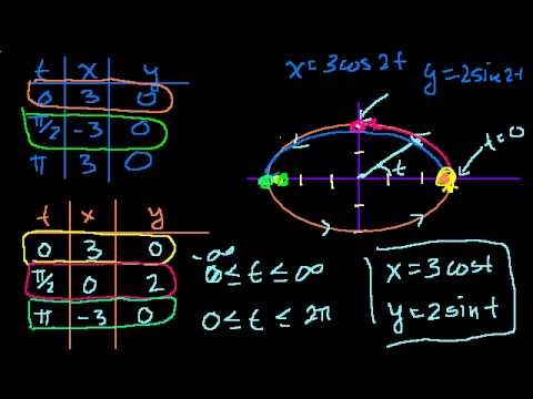 Parametric Equations 4