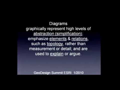 GeoDesign Summit 2010: Stephen Ervin: Object-Oriented Diagrams in GeoDesign (Part 1 of 2)