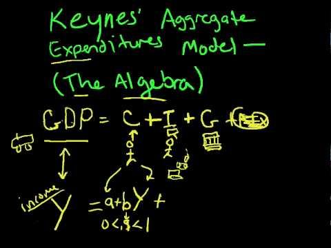 AE2 Aggregate Expenditures Algebra Keynes AE 2