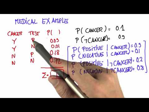 Cancer Example 7 Solution - Intro to Statistics - Conditional Probability - Udacity