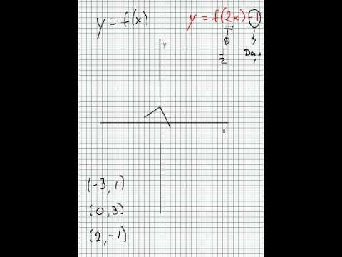 Transformation of Graphs: starting at y=f(x) - SIMPLE!!! (Pt. 2)