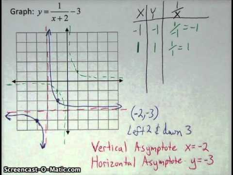 Graphing Rational Functions - Algebra 2