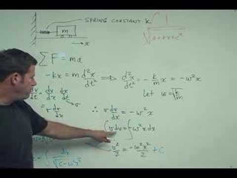 Is it real or BS?  Physical meaning behind gnarly integral