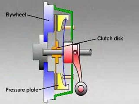 How Clutches Work