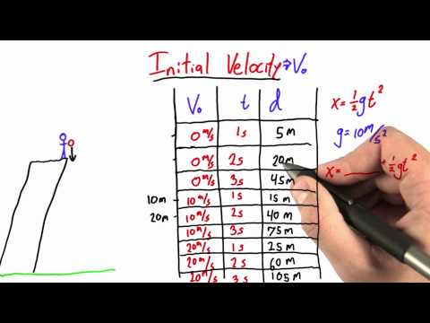 Adding Initial Velocity to our Equations Solution  - Intro to Physics - Motion - Udacity