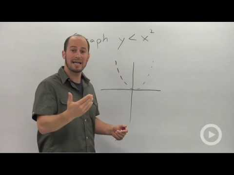 Algebra 2 - Graphing a Quadratic Inequality