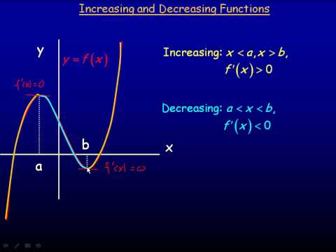 Increasing and Decreasing Functions Part 1.avi